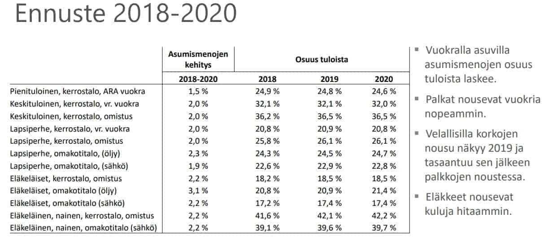 asumismenot ennuste 2018-2020 - omistusasuminen ja vuokra
