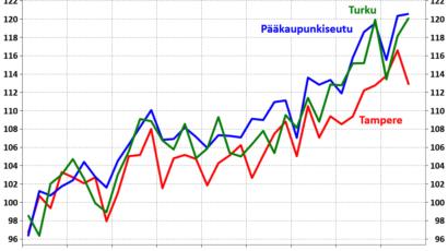 Hypon ennuste asuntomarkkina 2019