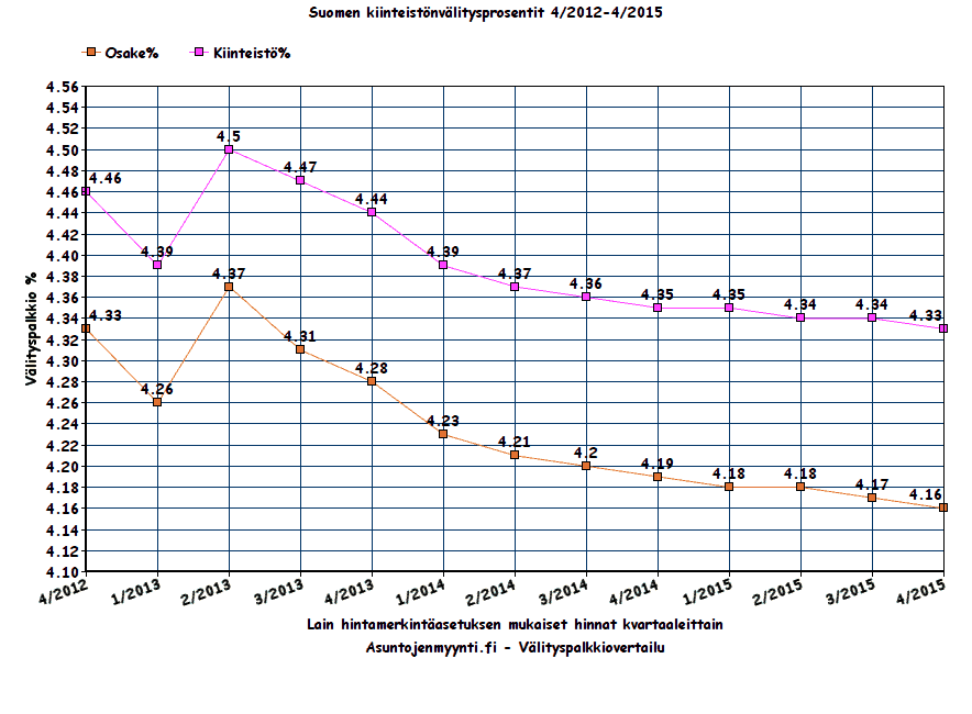 Välityspalkkiot Suomi 4 - 2015